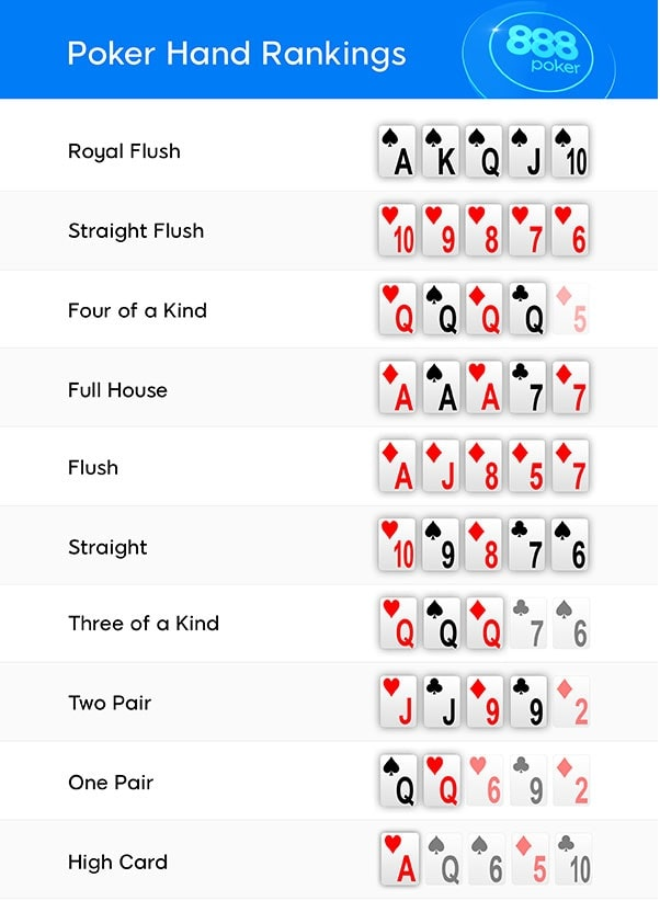 Texas Holdem Kartenreihenfolge